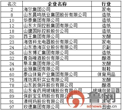 2017年中国轻工业百强企业名单出炉!山东占19席